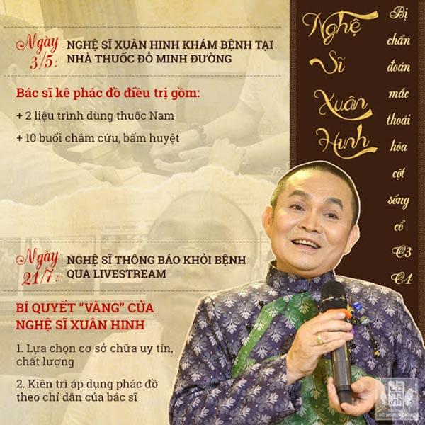 Nghệ sĩ Xuân Hinh đã chữa khỏi bệnh xương khớp sau 2 tháng tại Đỗ Minh Đường